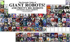 periodic-table-of-robots.jpg (600×366)