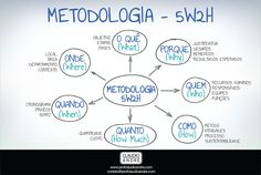 5W2H é uma metodologia para a elaboração de planos de ação. Veja este mapa mental sobre o assunto. Job Coaching, Alta Performance, Managing People, Study Motivation, Essay Writing, Study Tips, Self Development, Business Planning, Business Marketing