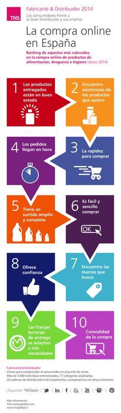 La compra online en España. Fabricante y Distribuidor 2014