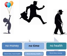 Image result for life money health time