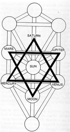 tree of life ray manifestation Masonic Symbols, Ancient Symbols, Sacred Geometry Symbols, Tarot Astrology, Occult Art, Mystique, Crystal Grid, Flower Of Life, Book Of Shadows