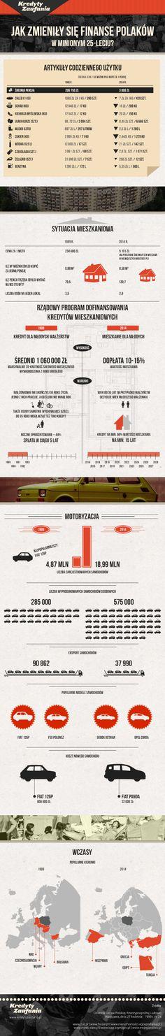 Jak zmieniły się finanse Polaków w minionym 25-leciu?  #finanse #infografika #prl #fiat126p