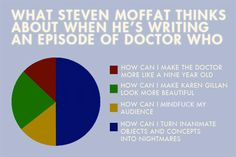 What Steven Moffat thinks about when he's writing an episode of Doctor Who