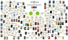 Click to embiggen... flow chart of NPR's top 100 sci-fi and fantasy books.
