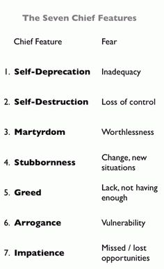 Character flaws: The seven chief features of ego
