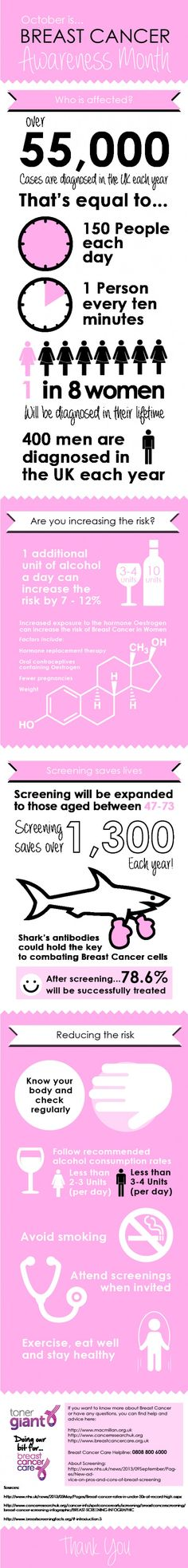 Breast Cancer Awareness Month Infographic