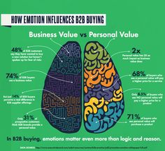 #B2B Buyers - Emotions effect how and why customers make a purchase.