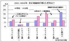 2012→2013年 非正規雇用が増えた世代は? Akira「アベノミクスで非正規雇用が増えたのはいい兆候」