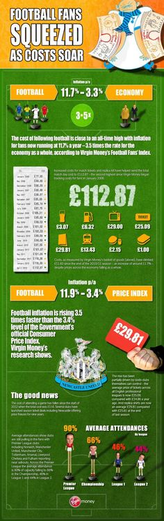The cost of following football is close to an all-time high with inflation for fans running at over 11% a year – 3.5 times the rate for the economy as a whole, according to Virgin Money's Football Fans' Index for the first quarter of 2012.