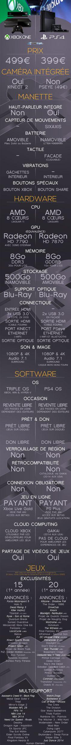 100 Ps4 Vs Xboxone Ideas Ps4 Xbox One Xbox