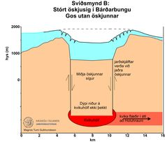 Subsidence by hundreds of meters possible Bardarbunga http://www.ruv.is/frett/subsidence-by-hundreds-of-meters-possible    This section indicates one possibility:  subsidence could continue, along with the eruption in Holuhraun another eruption could start, possibly under the Dyngjujokull glacier. In this scenario, the eruption(s) could last for a longer time, with lava volume possibly measured in cubic kilometres thus causing greater subsidence in the Bardarbunga caldera.