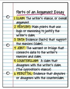 Parts of an argument essay - included in the Argument Essay Student Guide