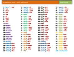 Reading and writing numbers in expanded form standard form and writing number words 1 to 100 ccuart Choice Image