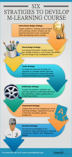 Developing a Good Mobile Learning Course [Infographic]