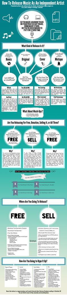 How To Release Music As An Independent Artist (Infographic) - MTT - Music Think Tank