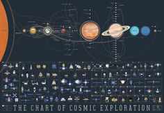 The history of space exploration on a single space map! - Imgur