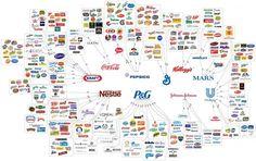 """empresas controlam tudo você consome    Gráfico chamado """"A escolha é uma ilusão"""" revela que as marcas mais consumidas no mundo são controladas pelas mesmas empresas"""