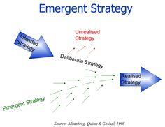 mintzberg strategy five P's - Sök på Google