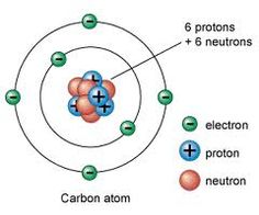struttura atomo di carbonio - Cerca con Google