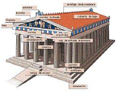 Los templos griegos. Partes, tipos, estructura. Guía de Grecia.