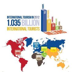 The numbers are in: #the World Tourism Organization (UNWTO) reported this week that 2012 saw a record 1.035 billion international tourist arrivals.