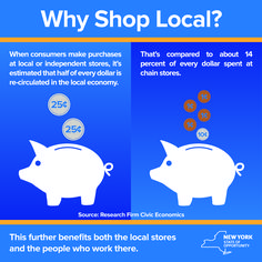 It's Small Business Saturday in New York State. Keep more money in your community -- support local businesses today and #shopsmall year-round.  Key Benefits to Shopping Local: -More money stays in the community -Find one-of-a-kind products and services -Lower environmental impact -More expertise from owners and workers -Higher quality service -Businesses, products and services tailored to your community -Job creation -Lower taxes