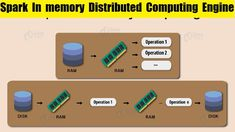 What is  Spark 2x In memory Distributed Computing Engine Artificial Intelligence Course, Apache Spark, Distributed Computing, Engineering, Memories, Youtube, Souvenirs, Electrical Engineering, Remember This