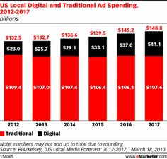 Digital's Share of Local Ad Spend Poised for Gains - eMarketer