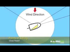 JOURNEY/ZEPHYR: SCIENCE ▶ Sailing - Wind Direction - YouTube