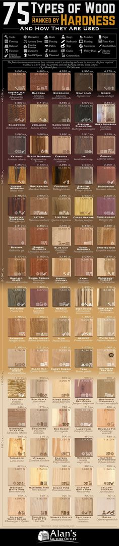 75 Types of Wood Ranked by Janka Hardness and How They Are Used #infographic #Wood #Carpentry75 Types of Wood Ranked by Janka Hardness and How They Are Used #infographic #Carpentry #Furniture