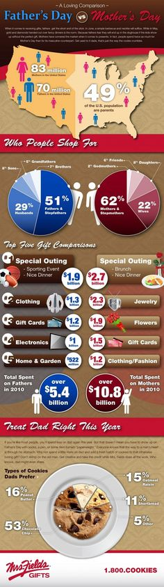 The Best Mother's Day Infographics   Walyou