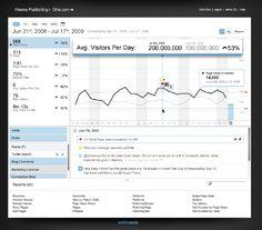 Website User data dashboard by WebTrends