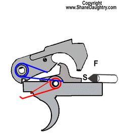 how ar 15 bolt works - Google'da Ara