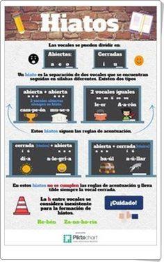 """Hiatos"" (Infografía de Lengua Española) Spanish Grammar, Spanish Class, Teaching Spanish, Foreign Language, Language Arts, News Media, Infographic, Activities, Writing"