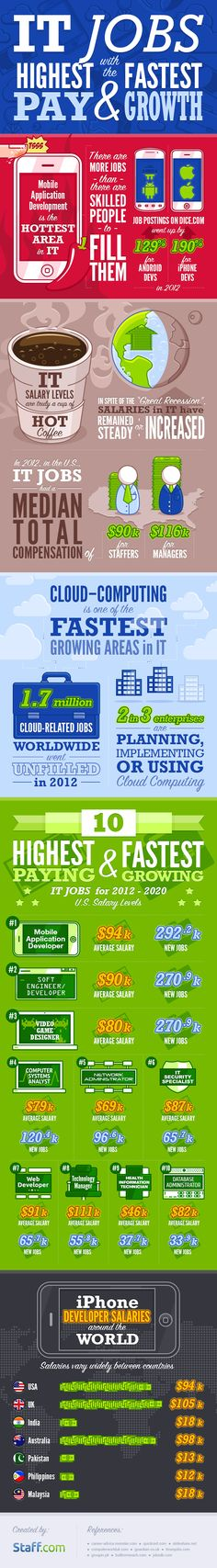 What Are The IT Jobs With The Highest Pay And Fastest Growth? #infographic