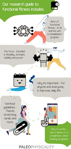 Want the lowdown on functional fitness? Here's a quick infographic!