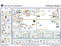 Gaming landscape - 'White space' helps us understand the strategic direction of gaming mergers and acquisitions