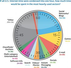 mobile internet time were condensed into 1 hour, how much time would be spent doing. Most Popular Social Media, Social Web, Types Of Social Media, Social Games, Social Networks, Mobile Marketing, Marketing And Advertising, Online Marketing, Digital Marketing