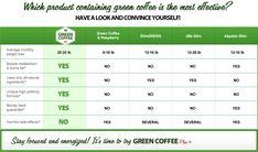 Green Coffee Plus-Effective weight   http://track.greencoffeeplus.pl/product/Green-Coffee-Plus/?uid=5415&pid=150&bid=advandec