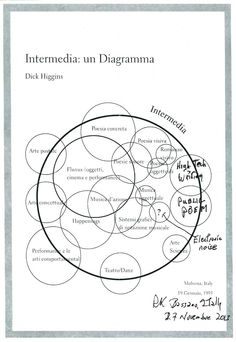 Intermedia Chart, Richard Kostelanetz's variation, November 2013