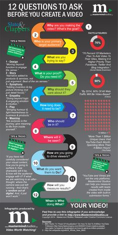 12 Questions to Ask Before You Create a Video by Mastermind Studios