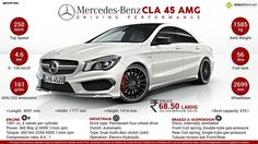 Mercedes-Benz CLA 45 AMG launched in India at Rs 68.5 lakh