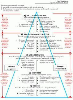 La pyramide de Maslow - CLASS-EDU Site personnel de conseils pédagogiques/didactiques