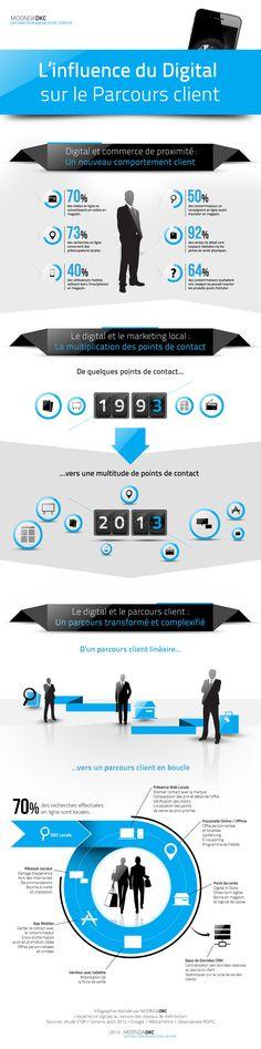 [Infographie] L'influence du Digital sur le Parcours Client   Marques et Réseaux   Retail Marketing, Communication Multi Canal