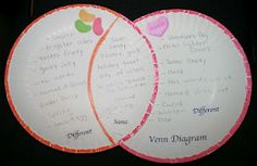 Jellybean Venn Diagram -  Pinned by @PediaStaff – Please Visit http://ht.ly/63sNt for all our pediatric therapy pins