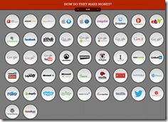 How Do The Popular Websites Make Money?