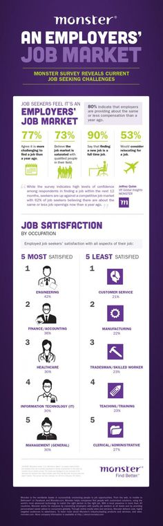 Monster.com Workforce Talent Survey - Job Seeking Challenges  #infographic