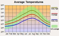 Seattle Washington Average Temperatures Indialantic Florida Food Venice Pensacola