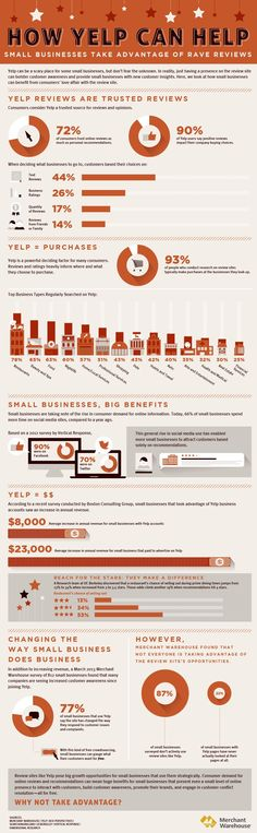Social Media - How Yelp Can Help... Small Businesses Take Advantage of Reviews [Infographic] : MarketingProfs Article