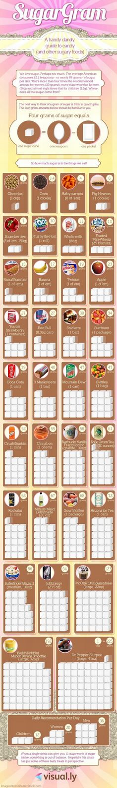 Lowdown on Sugar Grams for some of our favorites.